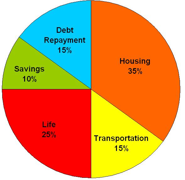 budgeting chart